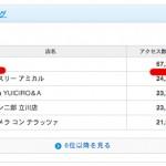 【ニュース】モヤモヤさまぁ〜ずパワー恐るべし! 食べログのアクセス数ランキングがとんでもないことに